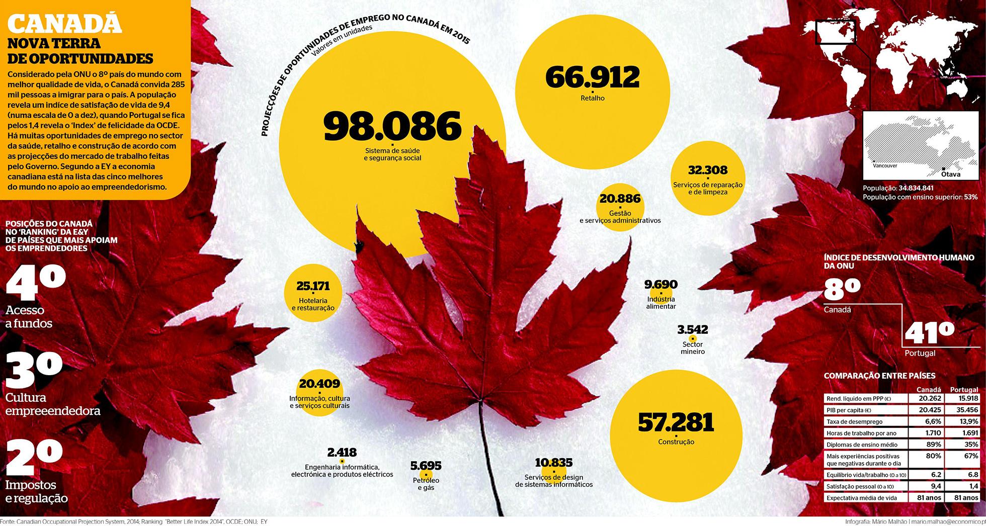 Queres ir trabalhar para o Canadá? Sabe como!