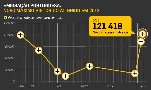 Emigração em Portugal atingiu novo máximo histórico